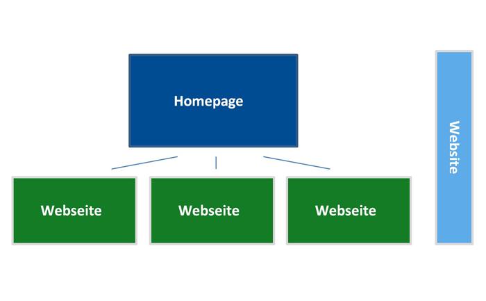 Was ist eine Homepage? Wir erklären es Ihnen.